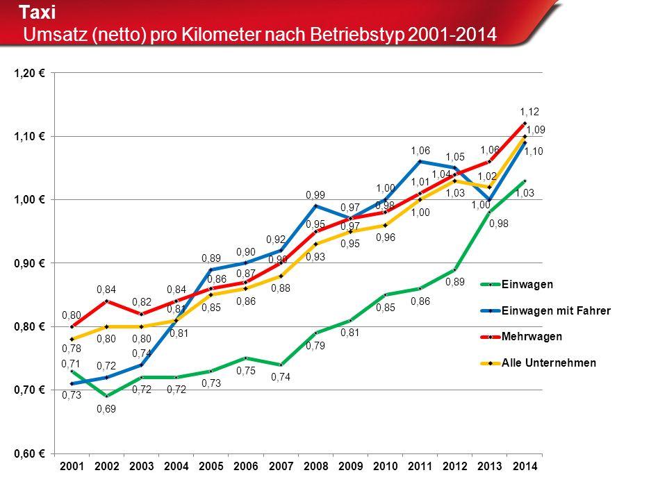 Taxi Umsatz (netto) pro Taxi 2005/2006 sowie 2010/2011 und 2013