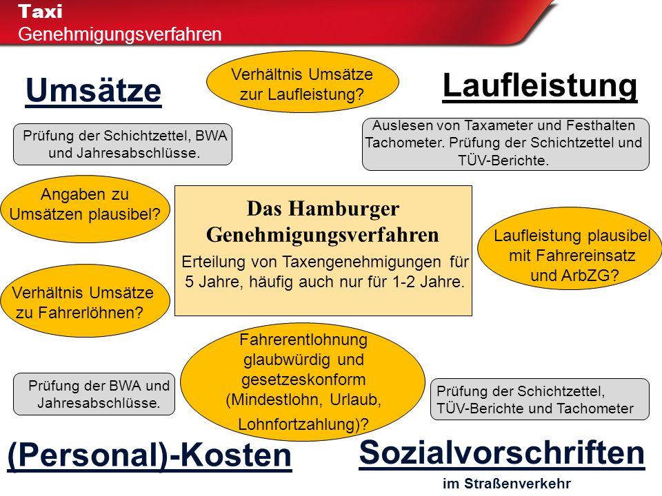 Verhältnis Umsätze zur Laufleistung? Taxi Genehmigungsverfahren (Personal)-Kosten Umsätze Das Hamburger Genehmigungsverfahren Laufleistung Verhältnis