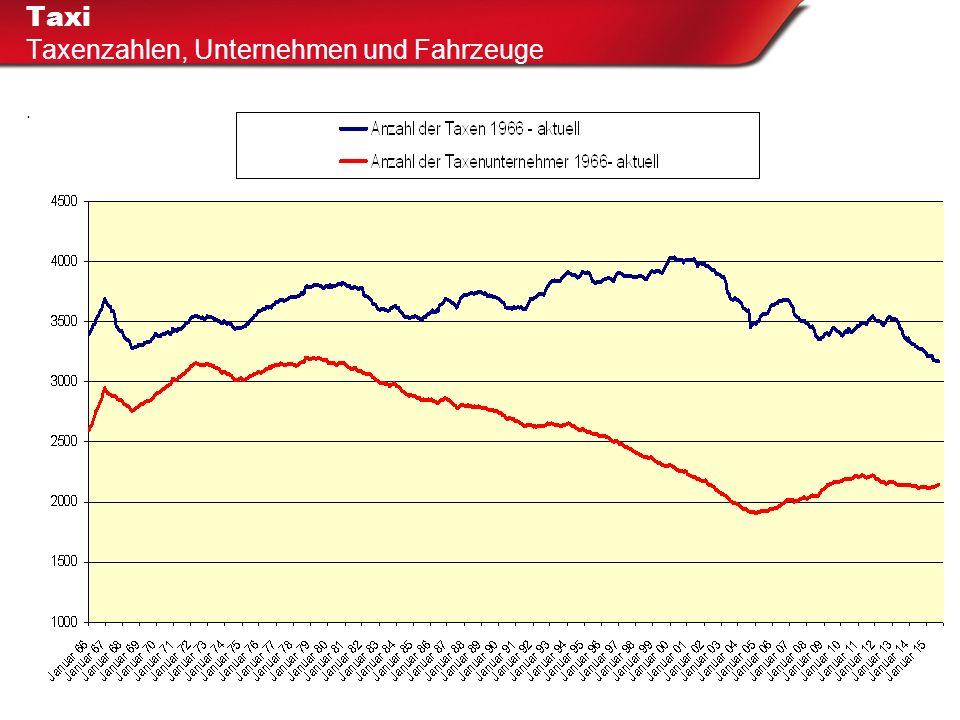 """Taxi Digitale Aufzeichnungen und Fiskaltaxameter Projekt """"Fiskaltaxameter Hamburg Freiwilliger Einsatz mit Geräteförderung durch die Stadt: 2.100 der knapp 3.200 Taxen sind ausgestattet."""