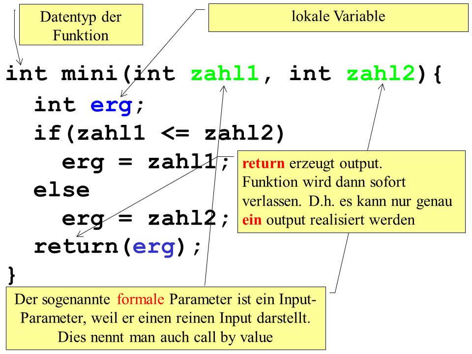 int erg; if(zahl1 <= zahl2) erg = zahl1; else erg = zahl2; return(erg); } int mini(int zahl1, int zahl2){ lokale Variable Der sogenannte formale Parameter ist ein Input- Parameter, weil er einen reinen Input darstellt.