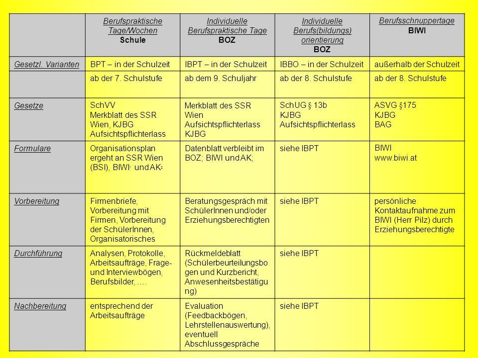 Berufspraktische Tage/Wochen Schule Individuelle Berufspraktische Tage BOZ Individuelle Berufs(bildungs) orientierung BOZ Berufsschnuppertage BIWI Ges