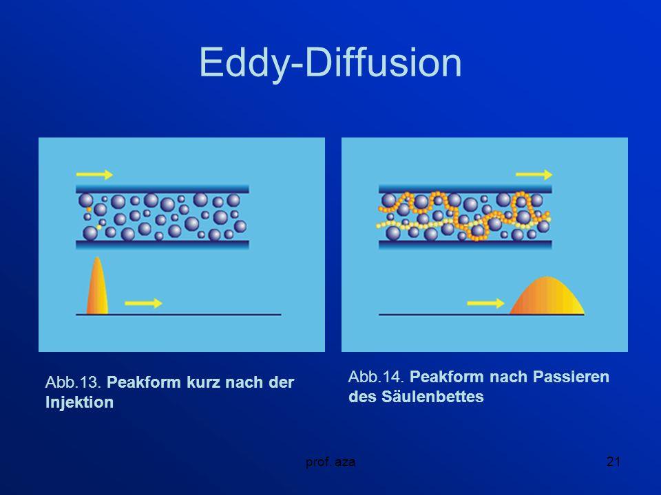 prof.aza21 Eddy-Diffusion Abb.13. Peakform kurz nach der Injektion Abb.14.
