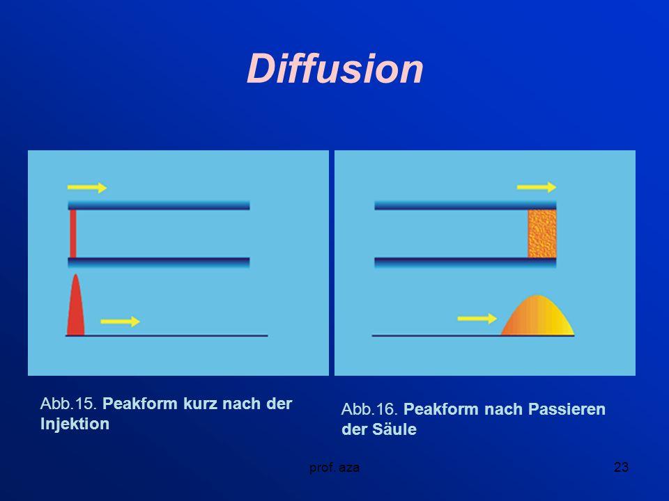 prof.aza23 Diffusion Abb.15. Peakform kurz nach der Injektion Abb.16.
