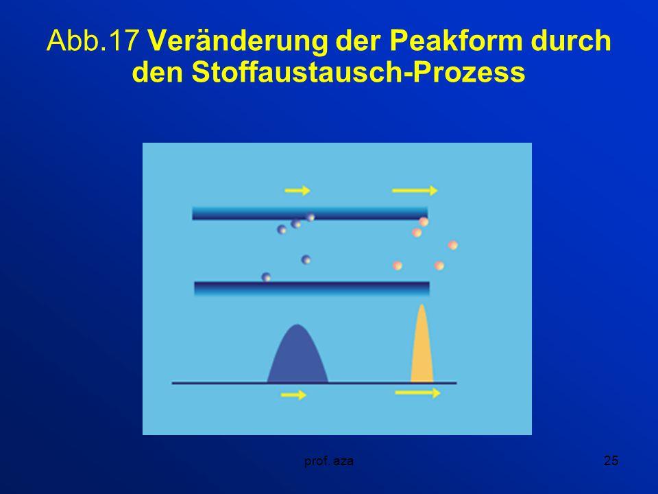prof. aza25 Abb.17 Veränderung der Peakform durch den Stoffaustausch-Prozess