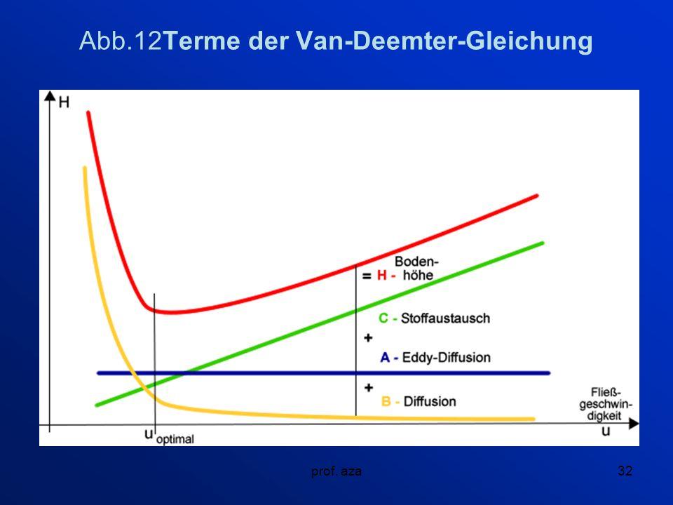 prof. aza32 Abb.12Terme der Van-Deemter-Gleichung