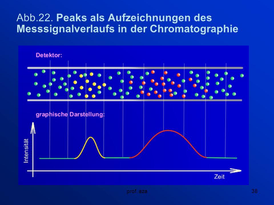 prof. aza38 Abb.22. Peaks als Aufzeichnungen des Messsignalverlaufs in der Chromatographie