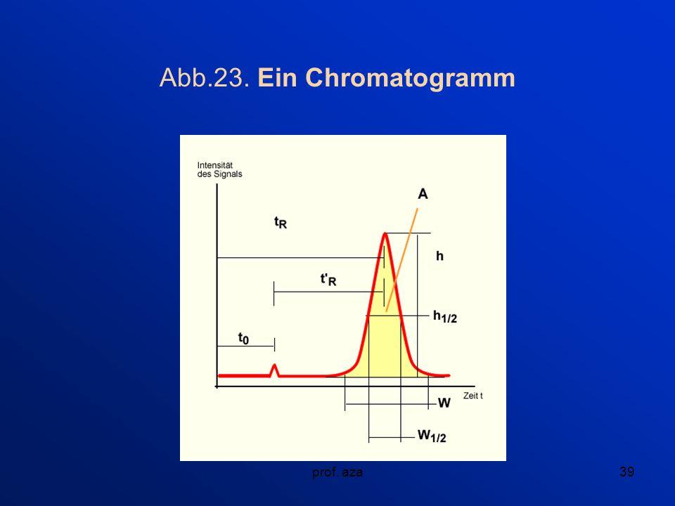 prof. aza39 Abb.23. Ein Chromatogramm