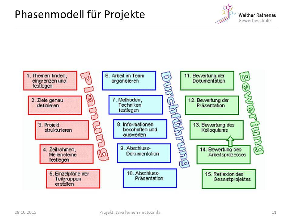 Phasenmodell für Projekte 28.10.2015Projekt: Java lernen mit Joomla11