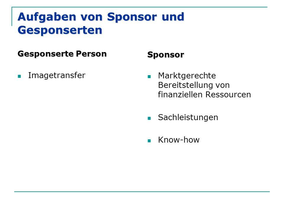 Aufgaben von Sponsor und Gesponserten Gesponserte Person Imagetransfer Sponsor Marktgerechte Bereitstellung von finanziellen Ressourcen Sachleistungen Know-how
