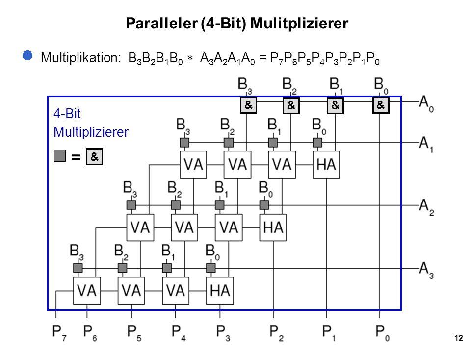 12 Paralleler (4-Bit) Mulitplizierer Multiplikation: B 3 B 2 B 1 B 0  A 3 A 2 A 1 A 0 = P 7 P 6 P 5 P 4 P 3 P 2 P 1 P 0 4-Bit Multiplizierer & && & &
