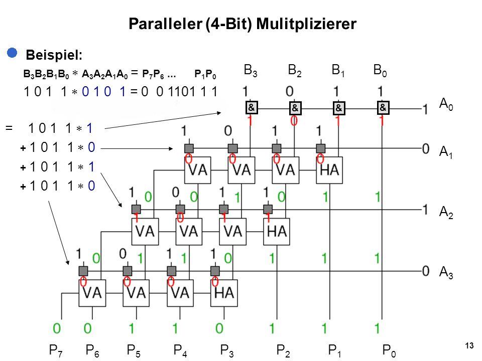 13 Paralleler (4-Bit) Mulitplizierer B 3 B 2 B 1 B 0 A0A1A2A3A0A1A2A3 P 7 P 6 P 5 P 4 P 3 P 2 P 1 P 0 Beispiel: B 3 B 2 B 1 B 0  A 3 A 2 A 1 A 0 = P