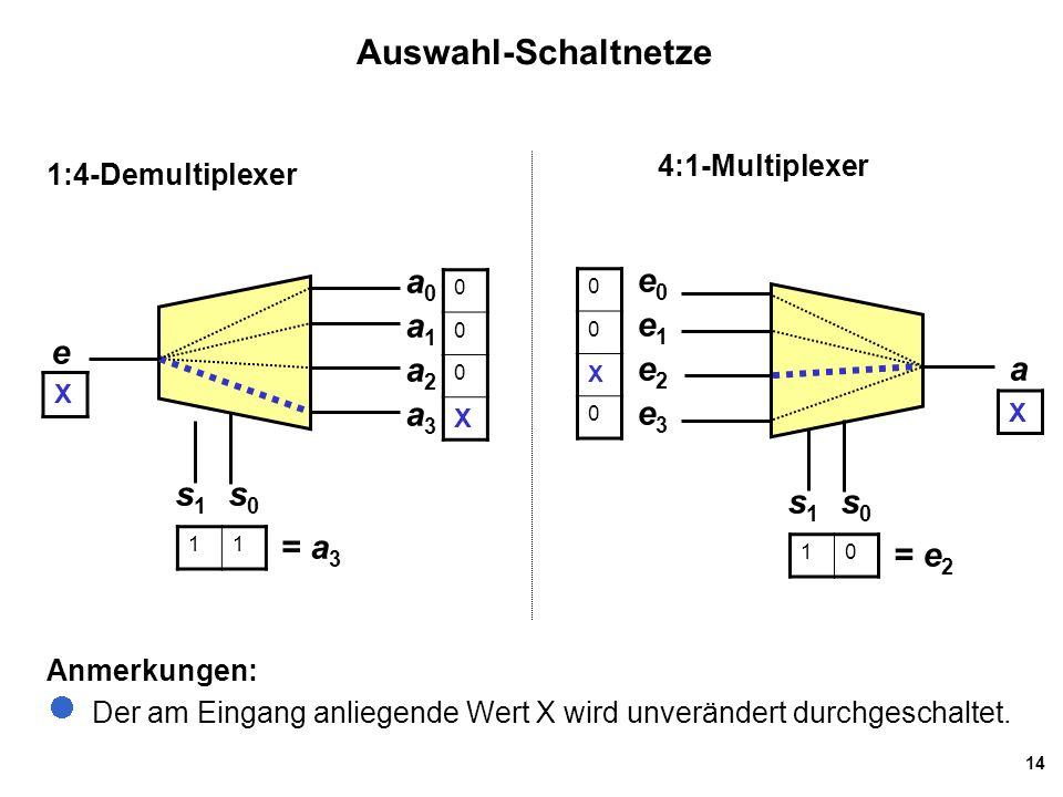 14 Auswahl-Schaltnetze 1:4-Demultiplexer Anmerkungen: Der am Eingang anliegende Wert X wird unverändert durchgeschaltet. a0a0 a1a1 a3a3 e s1s1 s0s0 a2