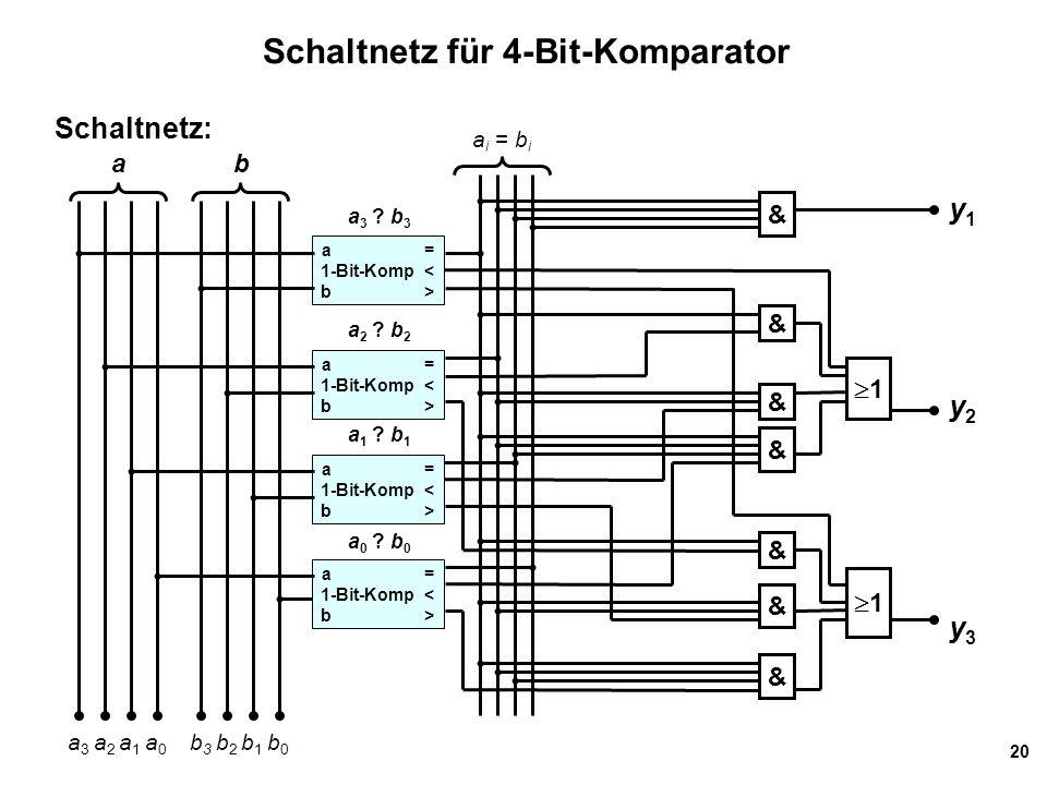 20 Schaltnetz für 4-Bit-Komparator Schaltnetz: a = 1-Bit-Komp < b > a = 1-Bit-Komp < b > a = 1-Bit-Komp < b > a = 1-Bit-Komp < b > a 3 a 2 a 1 a 0 b 3