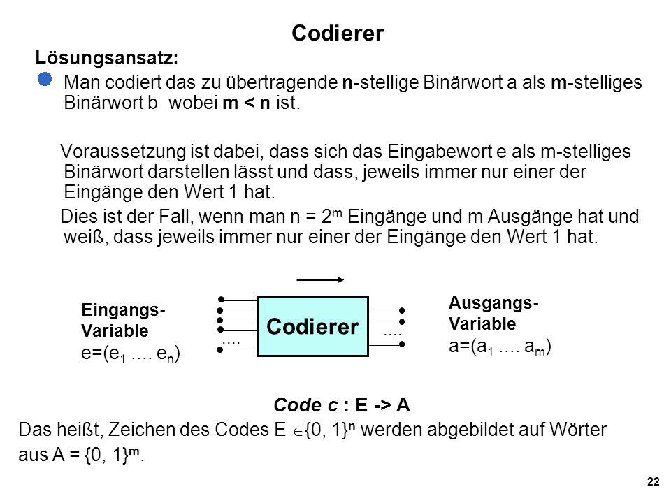 22 Codierer Lösungsansatz: Man codiert das zu übertragende n-stellige Binärwort a als m-stelliges Binärwort b wobei m < n ist. Voraussetzung ist dabei