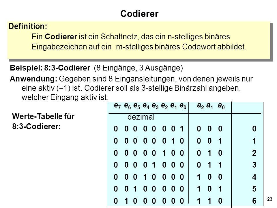 23 Codierer Definition: Ein Codierer ist ein Schaltnetz, das ein n-stelliges binäres Eingabezeichen auf ein m-stelliges binäres Codewort abbildet. Def