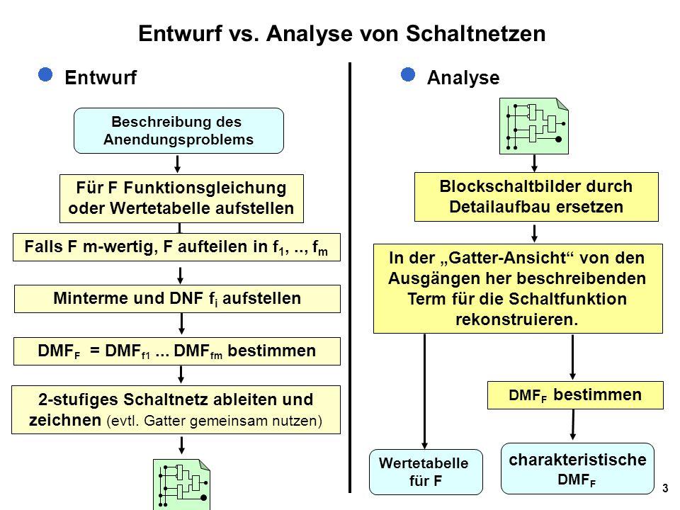 3 Entwurf vs. Analyse von Schaltnetzen Entwurf Beschreibung des Anendungsproblems Für F Funktionsgleichung oder Wertetabelle aufstellen Minterme und D