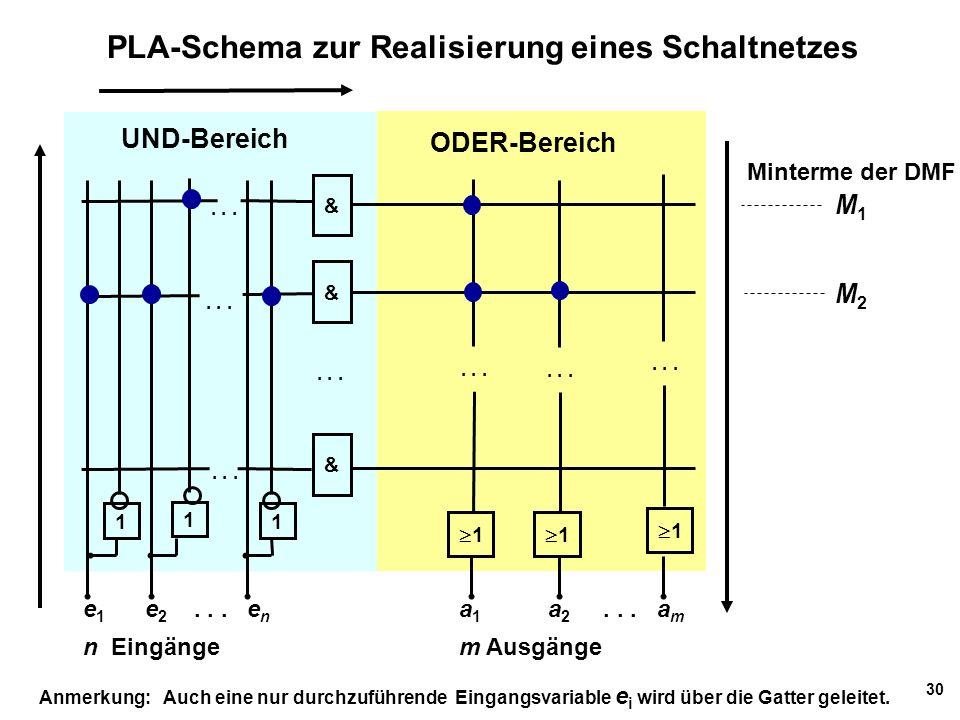 30 PLA-Schema zur Realisierung eines Schaltnetzes & & & 11 11 11 1 1 1 e 1 e 2... e n n Eingänge a 1 a 2... a m m Ausgänge Anmerkung: Auch eine