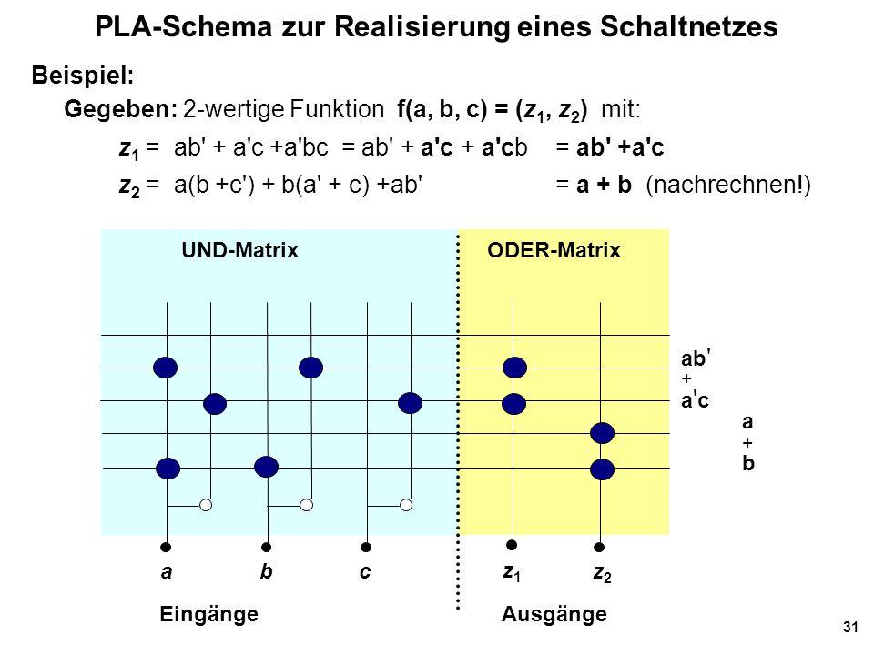31 PLA-Schema zur Realisierung eines Schaltnetzes UND-MatrixODER-Matrix EingängeAusgänge abc z1z1 z2z2 ab ' + a ' c a + b Beispiel: Gegeben: 2-wertige