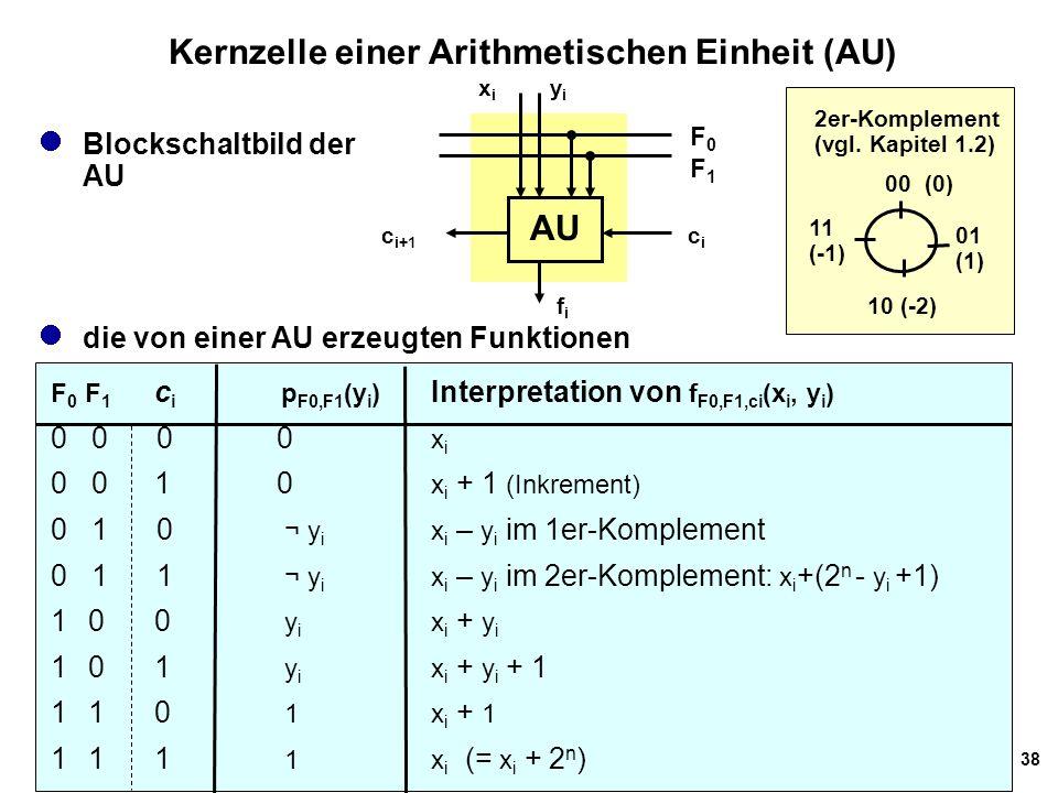 38 Kernzelle einer Arithmetischen Einheit (AU) die von einer AU erzeugten Funktionen F 0 F 1 c i p F0,F1 (y i ) Interpretation von f F0,F1,ci (x i, y