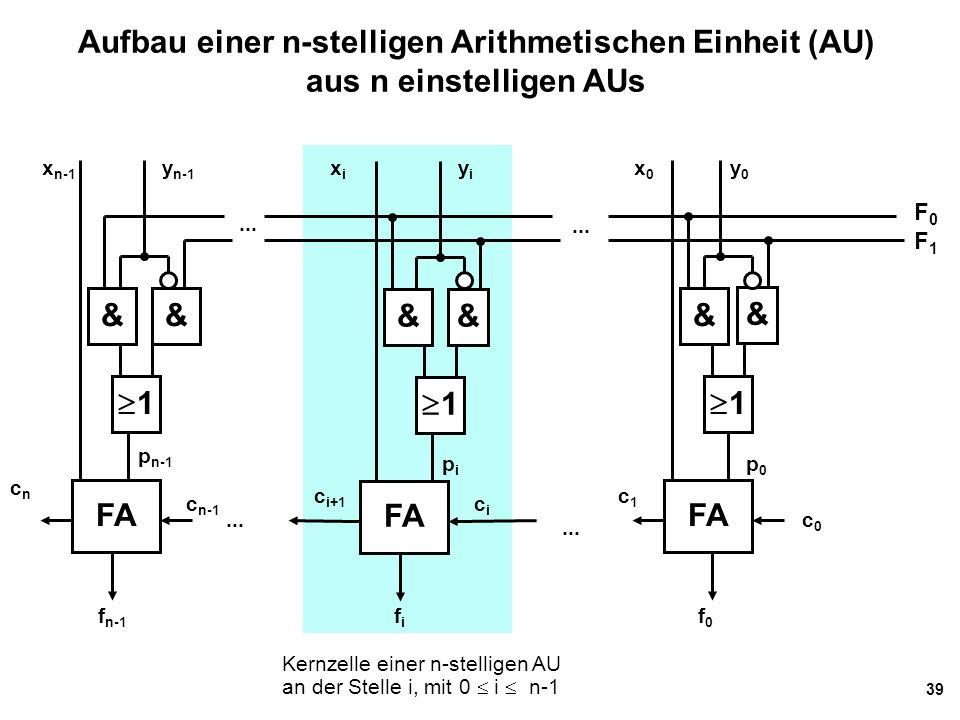 39 Aufbau einer n-stelligen Arithmetischen Einheit (AU) aus n einstelligen AUs F0F1F0F1 & 11 x n-1 FA 11 11 & & & && x0x0 xixi y n-1 yiyi y0y0 c