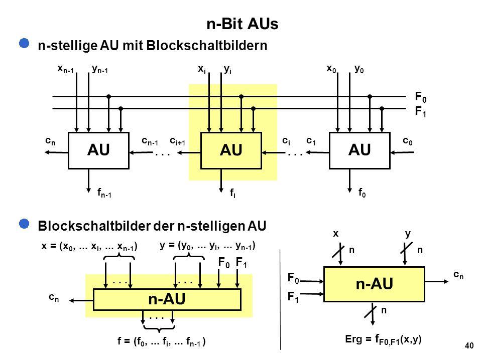 40 n-Bit AUs n-stellige AU mit Blockschaltbildern Blockschaltbilder der n-stelligen AU F0F1F0F1 AU x i y i c i+1 cici fifi AU x n-1 y n-1 cncn c n-1 f