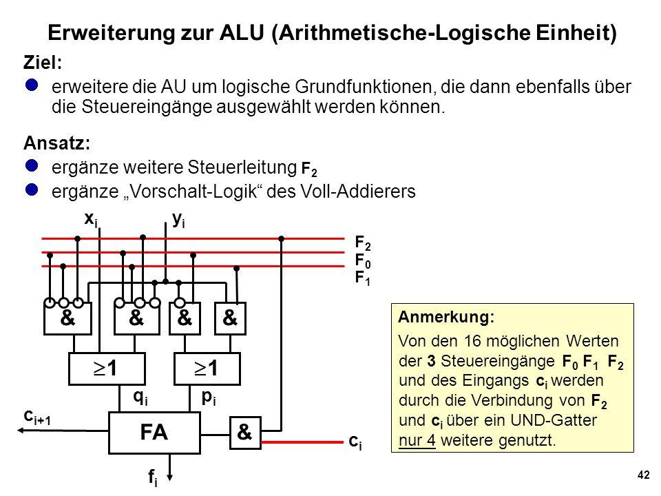 42 Erweiterung zur ALU (Arithmetische-Logische Einheit) Ziel: erweitere die AU um logische Grundfunktionen, die dann ebenfalls über die Steuereingänge