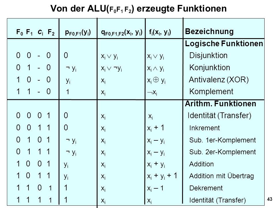 43 Von der ALU( F 0 F 1 F 2 ) erzeugte Funktionen F 0 F 1 c i F 2 p F0,F1 (y i )q F0,F1,F2 (x i, y i ) f i (x i, y i ) Bezeichnung Logische Funktionen