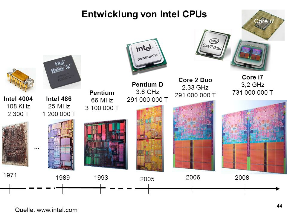 44 Entwicklung von Intel CPUs Pentium D 3.6 GHz 291 000 000 T Core 2 Duo 2.33 GHz 291 000 000 T Pentium 66 MHz 3 100 000 T Intel 486 25 MHz 1 200 000