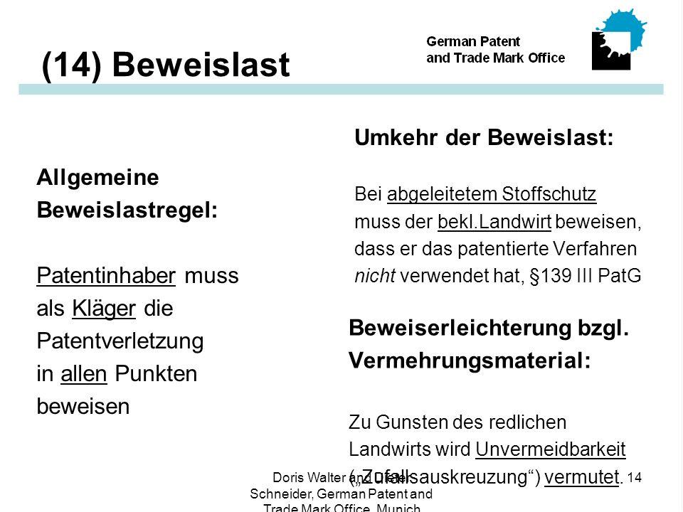 Doris Walter and Dieter Schneider, German Patent and Trade Mark Office, Munich 14 (14) Beweislast Allgemeine Beweislastregel: Patentinhaber muss als Kläger die Patentverletzung in allen Punkten beweisen Umkehr der Beweislast: Bei abgeleitetem Stoffschutz muss der bekl.Landwirt beweisen, dass er das patentierte Verfahren nicht verwendet hat, §139 III PatG Beweiserleichterung bzgl.