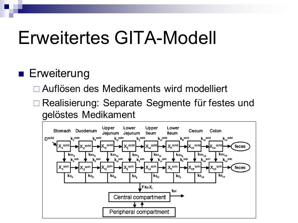 Erweitertes GITA-Modell Erweiterung  Auflösen des Medikaments wird modelliert  Realisierung: Separate Segmente für festes und gelöstes Medikament