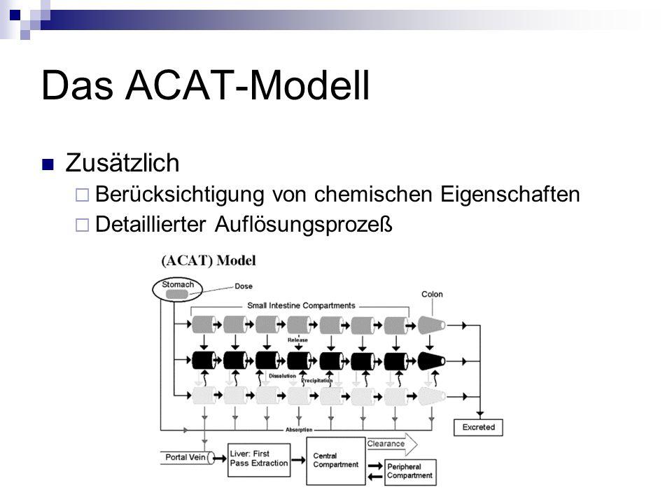 Das ACAT-Modell Zusätzlich  Berücksichtigung von chemischen Eigenschaften  Detaillierter Auflösungsprozeß