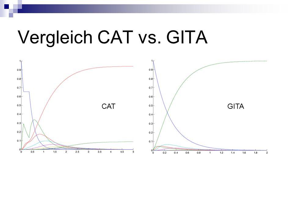 Vergleich CAT vs. GITA CATGITA