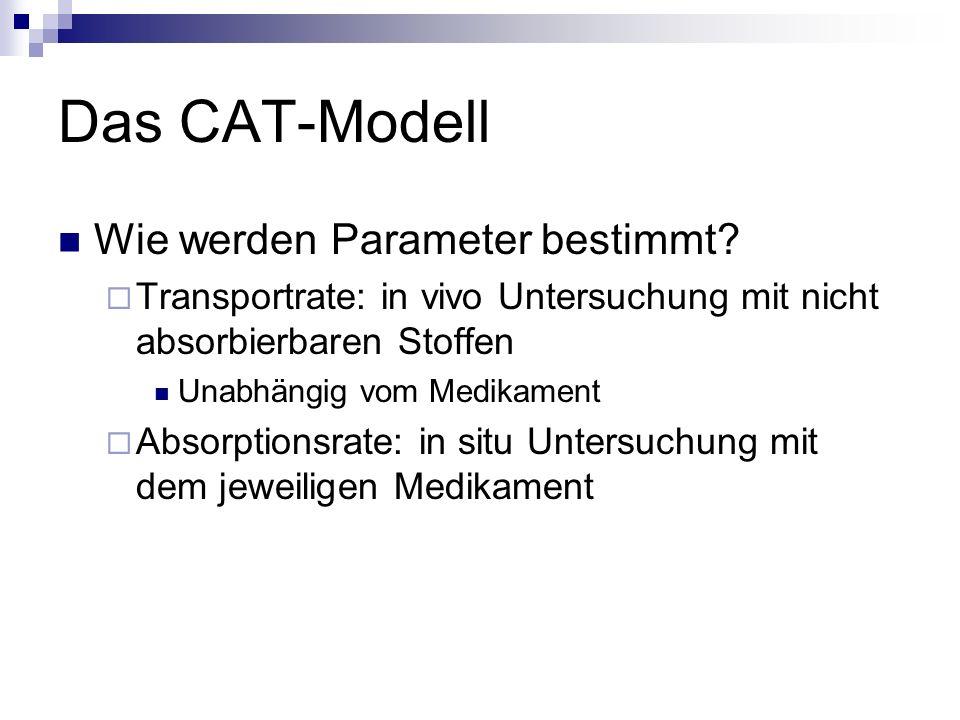 Das CAT-Modell Wie werden Parameter bestimmt?  Transportrate: in vivo Untersuchung mit nicht absorbierbaren Stoffen Unabhängig vom Medikament  Absor