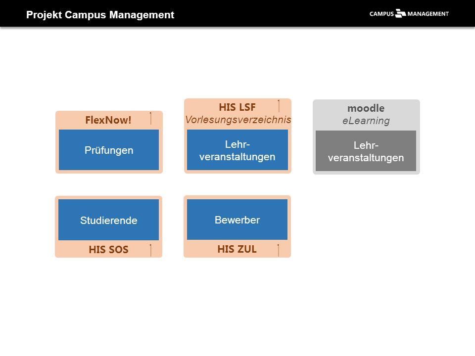 Projekt Campus Management Lehr- veranstaltungen moodle eLearning Prüfungen Lehr- veranstaltungen HIS LSF Vorlesungsverzeichnis FlexNow! Studierende HI