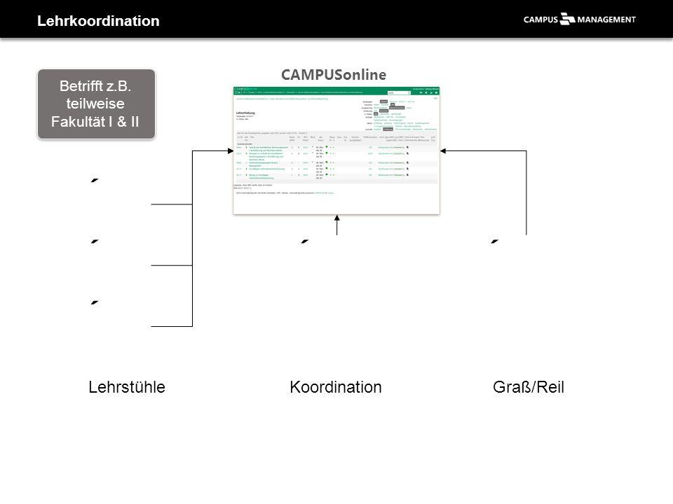 Lehrkoordination LehrstühleKoordinationGraß/Reil CAMPUSonline Betrifft z.B. teilweise Fakultät I & II Betrifft z.B. teilweise Fakultät I & II