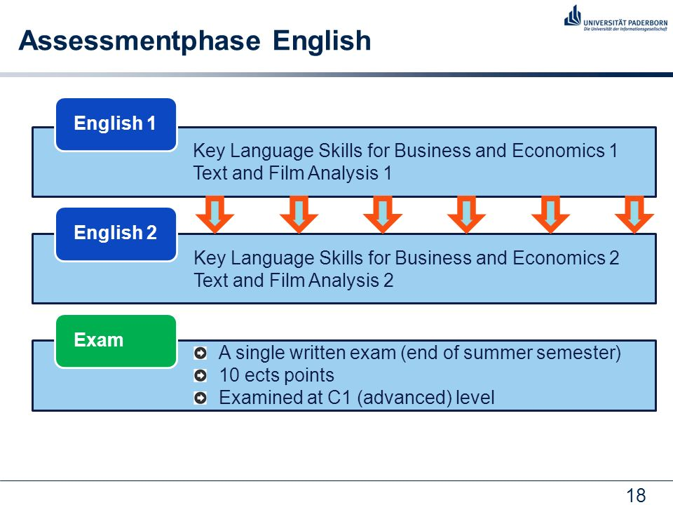 18 English 1English 2Exam Key Language Skills for Business and Economics 1 Text and Film Analysis 1 Key Language Skills for Business and Economics 2 T