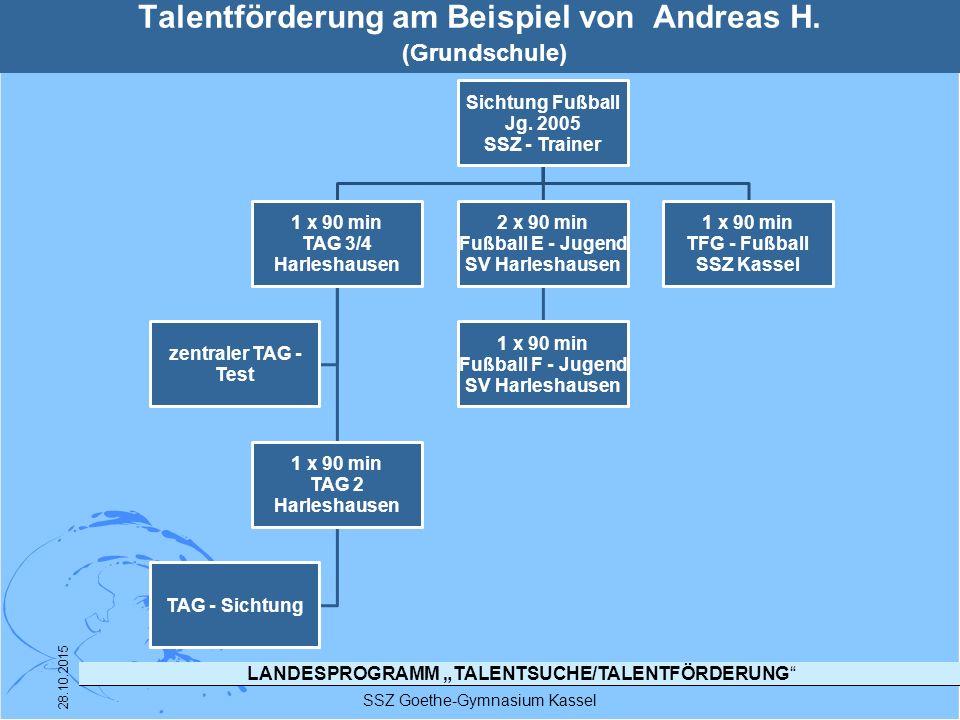"""LANDESPROGRAMM """"TALENTSUCHE/TALENTFÖRDERUNG"""" SSZ Goethe-Gymnasium Kassel 28.10.2015 Talentförderung am Beispiel von Andreas H. (Grundschule) Sichtung"""