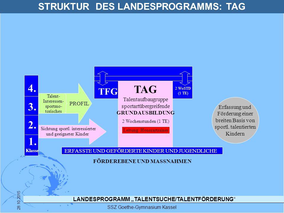 """LANDESPROGRAMM """"TALENTSUCHE/TALENTFÖRDERUNG"""" SSZ Goethe-Gymnasium Kassel 28.10.2015 TAG Talentaufbaugruppe sportartübergreifende GRUNDAUSBILDUNG 2 Woc"""