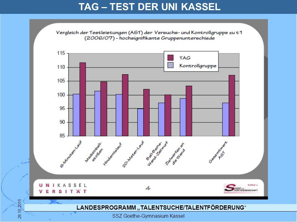 """LANDESPROGRAMM """"TALENTSUCHE/TALENTFÖRDERUNG"""" SSZ Goethe-Gymnasium Kassel 28.10.2015 TAG – TEST DER UNI KASSEL"""
