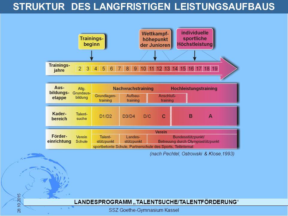 """LANDESPROGRAMM """"TALENTSUCHE/TALENTFÖRDERUNG"""" SSZ Goethe-Gymnasium Kassel 28.10.2015 (nach Pechtel, Ostrowski & Klose,1993) STRUKTUR DES LANGFRISTIGEN"""