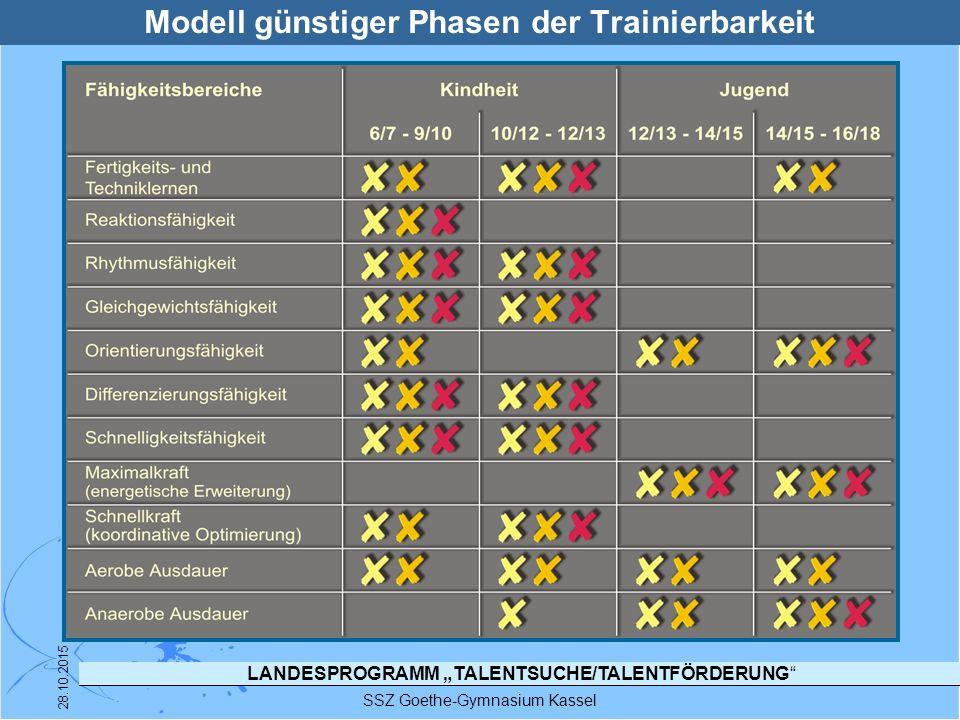 """LANDESPROGRAMM """"TALENTSUCHE/TALENTFÖRDERUNG"""" SSZ Goethe-Gymnasium Kassel 28.10.2015 Modell günstiger Phasen der Trainierbarkeit"""