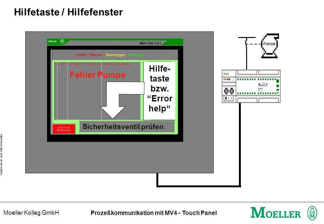 Moeller Kolleg GmbH Schutzvermerk nach DIN 34 beachten Prozeßkommunikation mit MV4 - Touch Panel Hilfetaste / Hilfefenster MV4-590-TA1 Mo ELLER M Fehler Pumpe Pumpe Sicherheitsventil prüfen Hilfe- taste bzw.