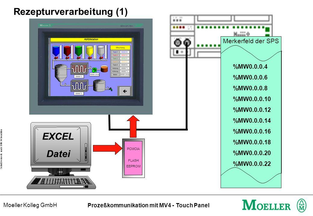 Moeller Kolleg GmbH Schutzvermerk nach DIN 34 beachten Prozeßkommunikation mit MV4 - Touch Panel Rezepturverarbeitung (1) PCMCIA FLASH EEPROM EXCEL Datei %MW0.0.0.4 %MW0.0.0.6 %MW0.0.0.8 %MW0.0.0.10 %MW0.0.0.12 %MW0.0.0.14 %MW0.0.0.16 %MW0.0.0.18 %MW0.0.0.20 %MW0.0.0.22 Merkerfeld der SPS