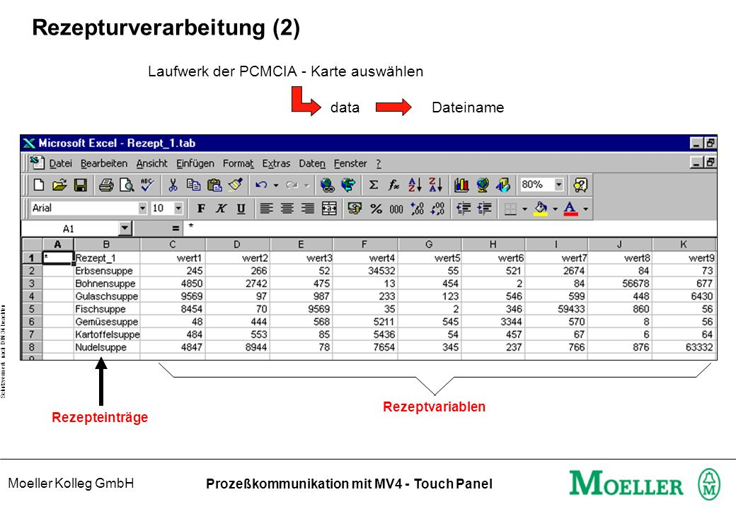 Moeller Kolleg GmbH Schutzvermerk nach DIN 34 beachten Prozeßkommunikation mit MV4 - Touch Panel Rezepturverarbeitung (2) Laufwerk der PCMCIA - Karte auswählen data Dateiname Rezeptvariablen Rezepteinträge