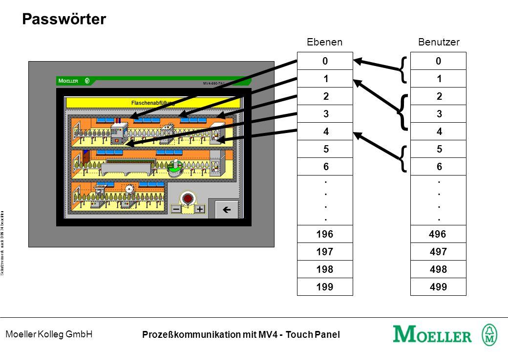 Moeller Kolleg GmbH Schutzvermerk nach DIN 34 beachten Prozeßkommunikation mit MV4 - Touch Panel Passwörter Benutzer 0 1 2 3 4 5 6........