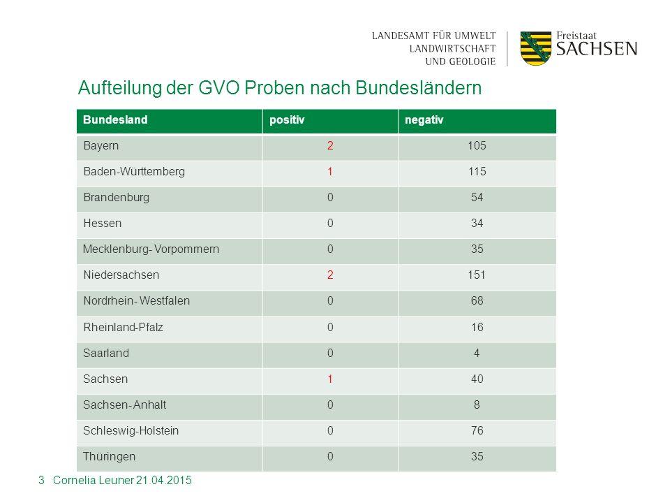 Aufteilung der GVO Proben nach Bundesländern Bundeslandpositivnegativ Bayern2105 Baden-Württemberg1115 Brandenburg054 Hessen034 Mecklenburg- Vorpommer