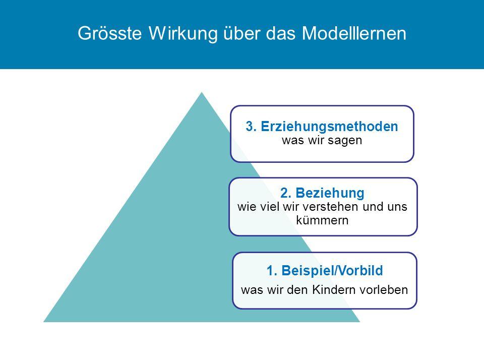 Grösste Wirkung über das Modelllernen 3. Erziehungsmethoden was wir sagen 2. Beziehung wie viel wir verstehen und uns kümmern 1. Beispiel/Vorbild was
