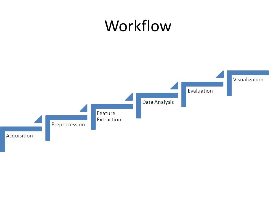 Workflow Acquisition Preprocession Feature Extraction Data Analysis Evaluation Visualization