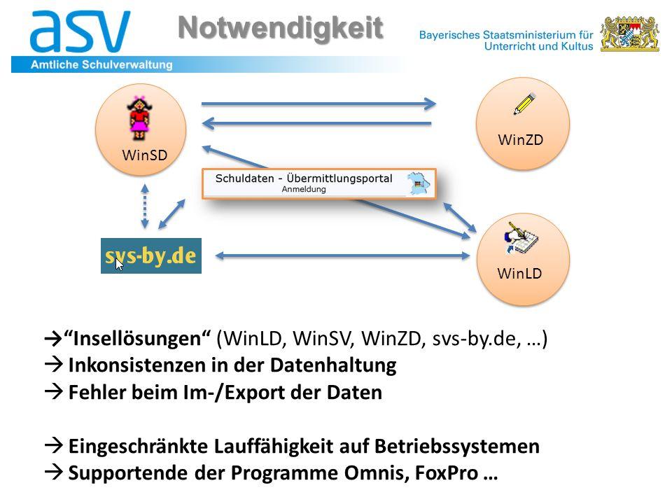 """→""""Insellösungen"""" (WinLD, WinSV, WinZD, svs-by.de, …)  Inkonsistenzen in der Datenhaltung  Fehler beim Im-/Export der Daten  Eingeschränkte Lauffähi"""
