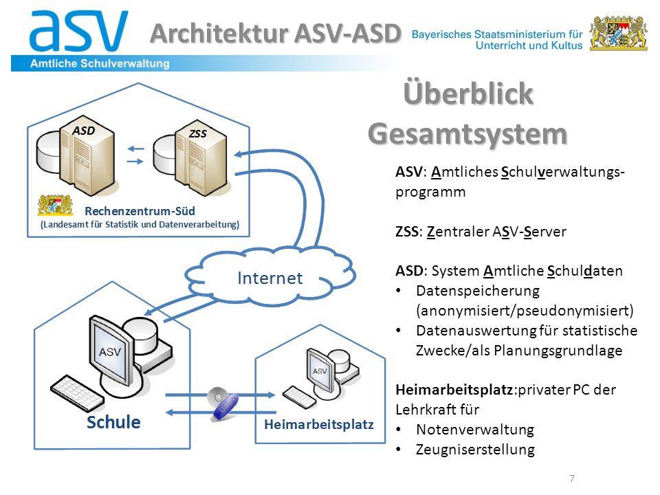 7 Überblick Gesamtsystem ASV: Amtliches Schulverwaltungs- programm ZSS: Zentraler ASV-Server ASD: System Amtliche Schuldaten Datenspeicherung (anonymi